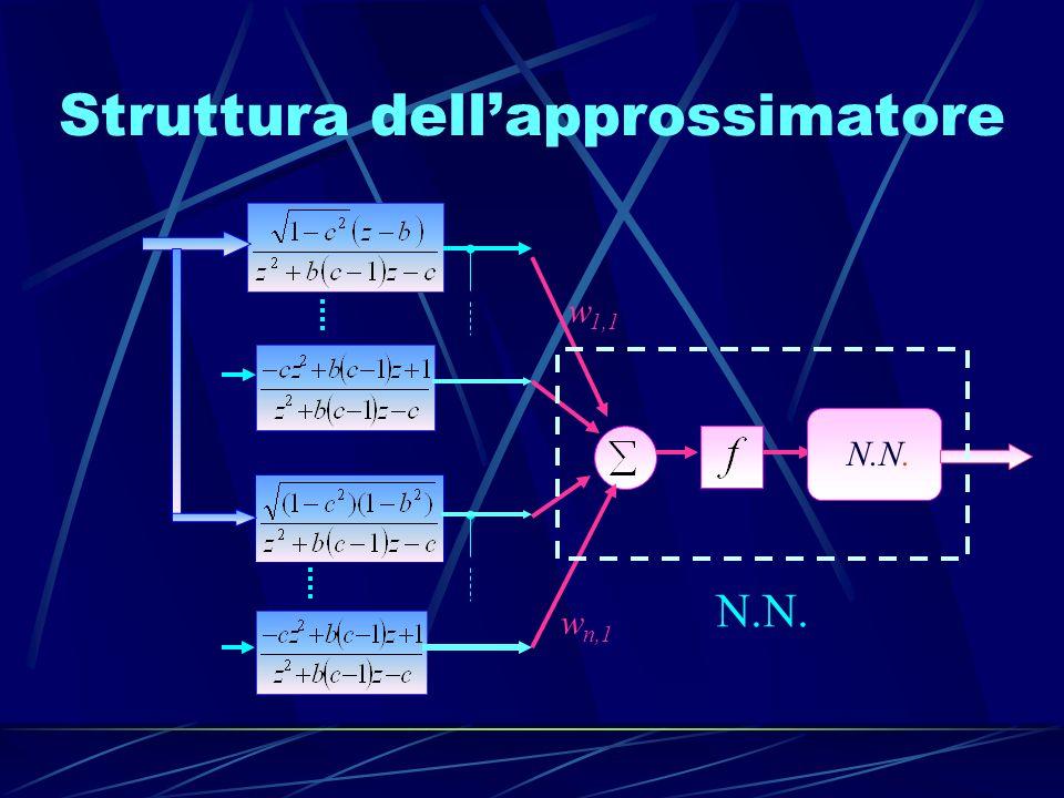 Fuzzy scheduling R costante + Rumore Bianco Sistema Y=Y m + γ Idea Addestrare la rete neurale con i segnali epurati dei rispettivi valori medi