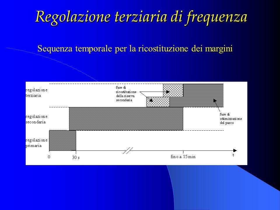 Regolazione terziaria di frequenza Sequenza temporale per la ricostituzione dei margini