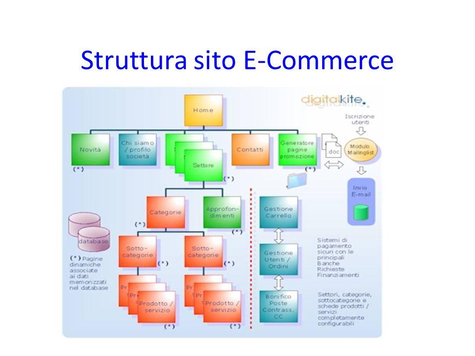 Struttura sito E-Commerce