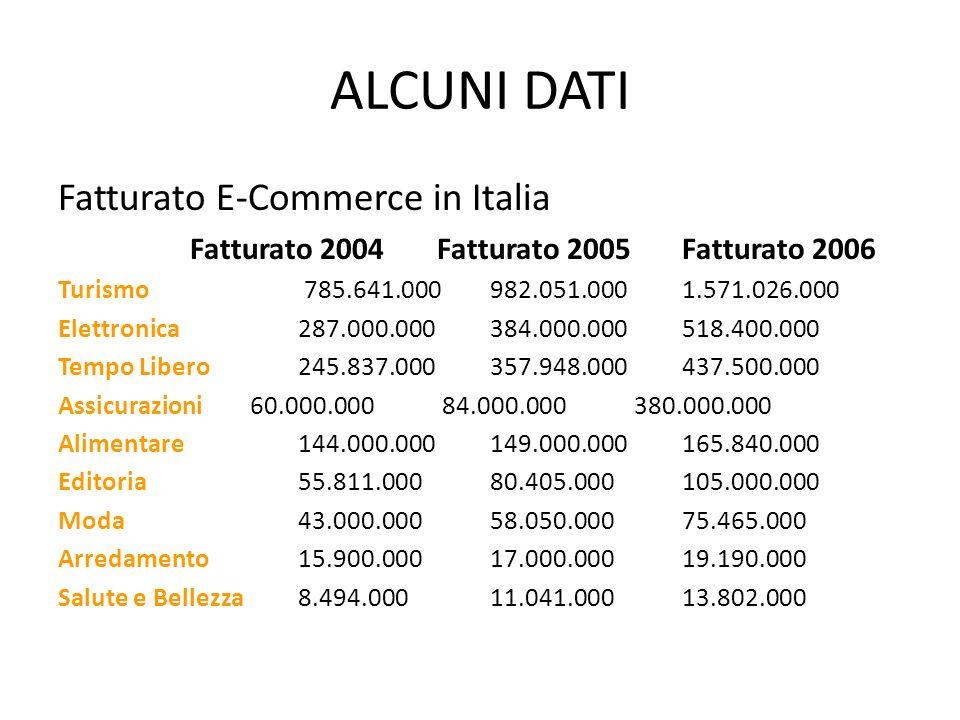 ALCUNI DATI Fatturato E-Commerce in Italia Fatturato 2004 Fatturato 2005Fatturato 2006 Turismo 785.641.000982.051.0001.571.026.000 Elettronica 287.000.000 384.000.000518.400.000 Tempo Libero245.837.000357.948.000437.500.000 Assicurazioni60.000.00084.000.000380.000.000 Alimentare144.000.000149.000.000165.840.000 Editoria55.811.00080.405.000105.000.000 Moda43.000.00058.050.00075.465.000 Arredamento15.900.00017.000.00019.190.000 Salute e Bellezza8.494.00011.041.00013.802.000