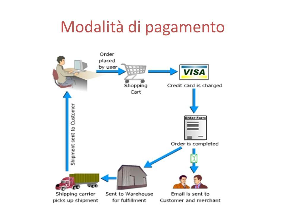 E-commerce Svolgimento di attività commerciali e di transazioni per via elettronica Commercializzazione di beni e servizi Distribuzione di contenuti digitali