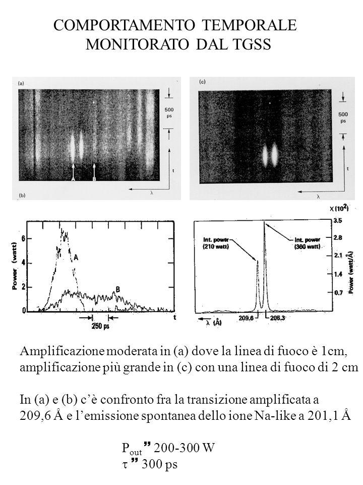 COMPORTAMENTO TEMPORALE MONITORATO DAL TGSS Amplificazione moderata in (a) dove la linea di fuoco è 1cm, amplificazione più grande in (c) con una line