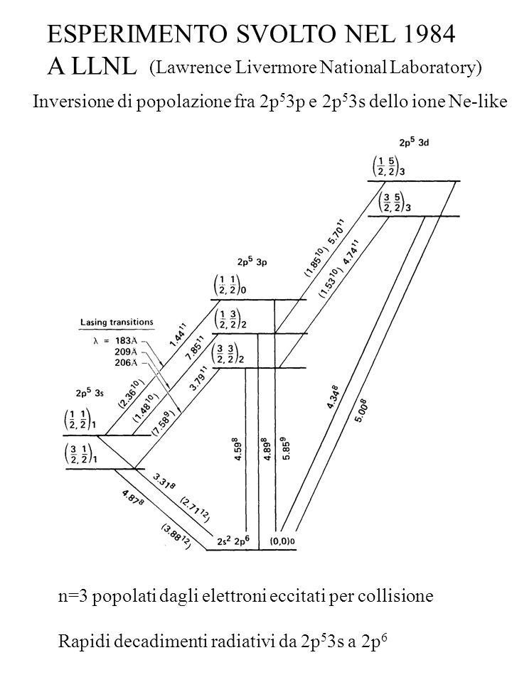 ESPERIMENTO SVOLTO NEL 1984 A LLNL (Lawrence Livermore National Laboratory) Inversione di popolazione fra 2p 5 3p e 2p 5 3s dello ione Ne-like n=3 pop