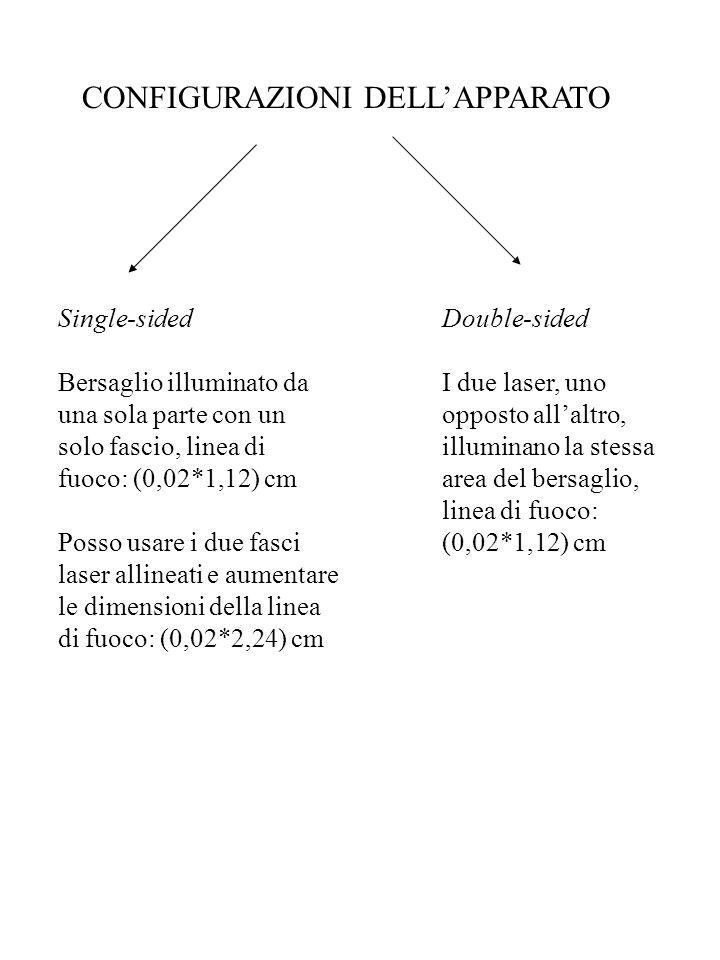 CONFIGURAZIONI DELLAPPARATO Single-sided Bersaglio illuminato da una sola parte con un solo fascio, linea di fuoco: (0,02*1,12) cm Posso usare i due f