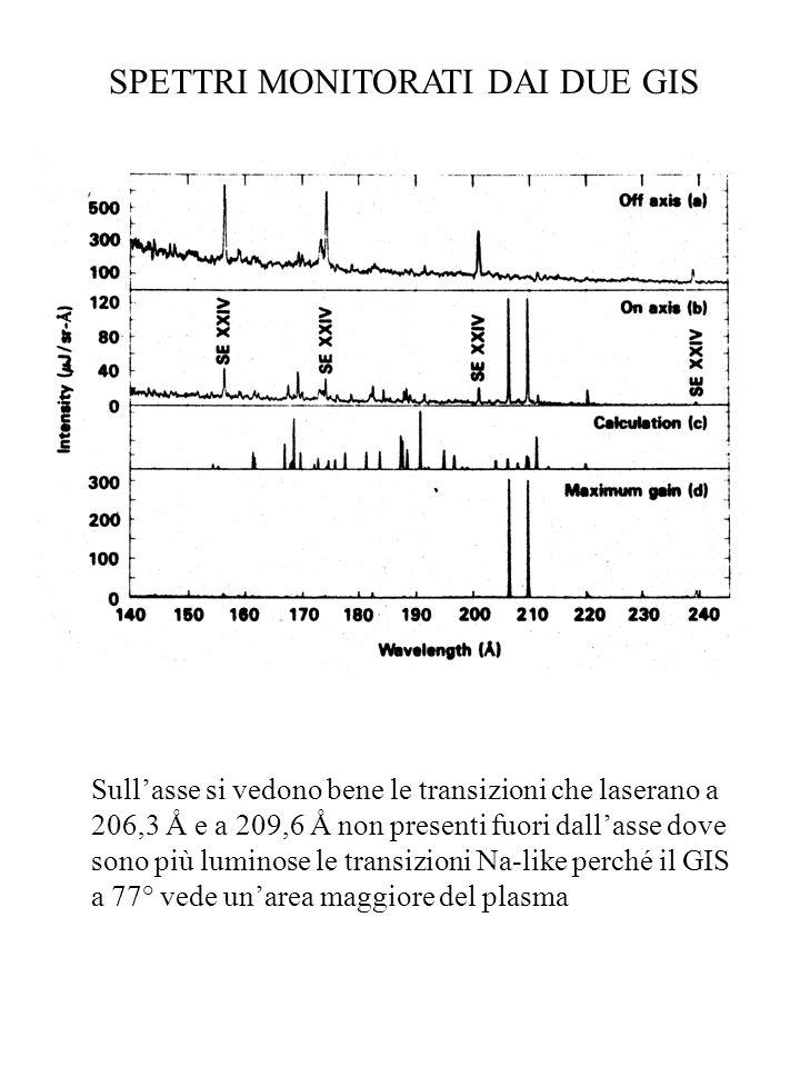 SPETTRI MONITORATI DAI DUE GIS Sullasse si vedono bene le transizioni che laserano a 206,3 Å e a 209,6 Å non presenti fuori dallasse dove sono più lum