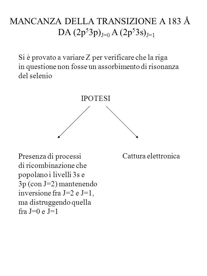 MANCANZA DELLA TRANSIZIONE A 183 Å DA (2p 5 3p) J=0 A (2p 5 3s) J=1 Si è provato a variare Z per verificare che la riga in questione non fosse un asso