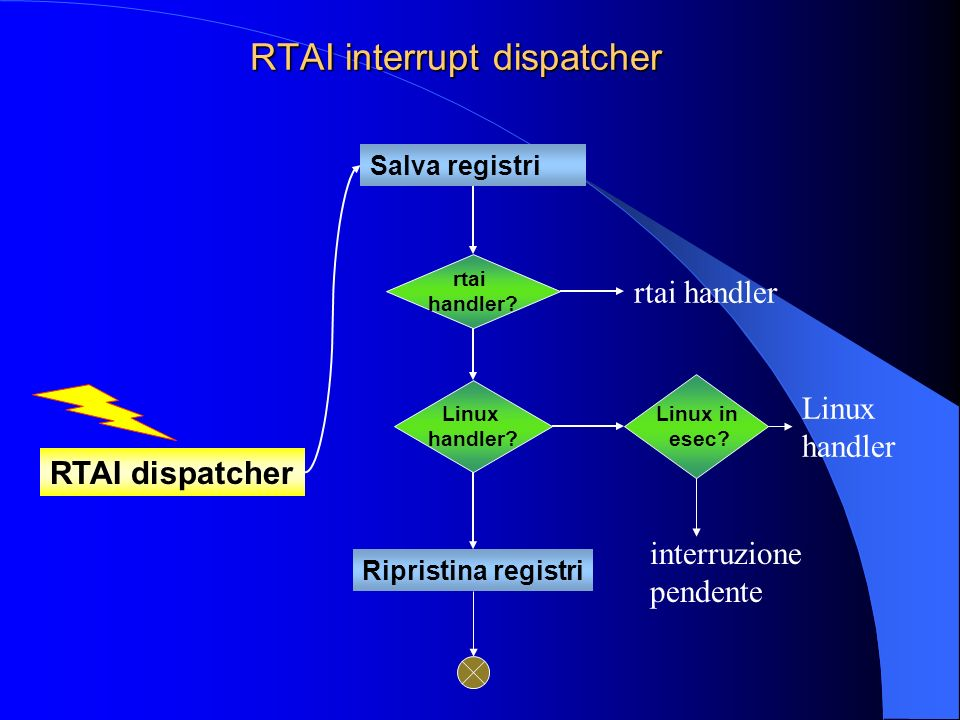 RTAI interrupt dispatcher RTAI dispatcher Salva registri rtai handler.