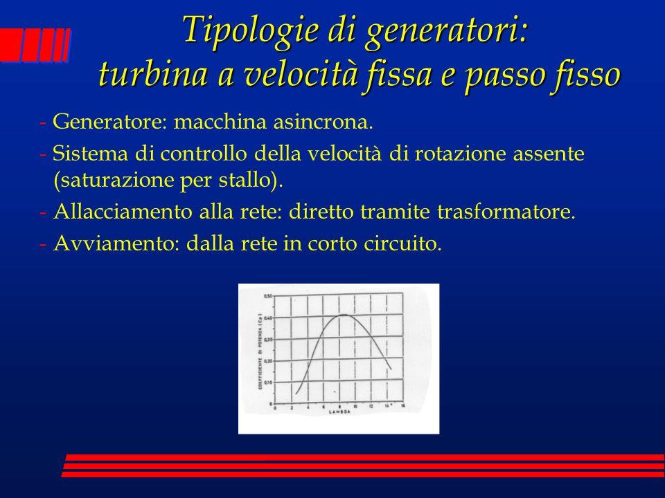 Tipologie di generatori: turbina a velocità fissa e passo fisso -Generatore: macchina asincrona. -Sistema di controllo della velocità di rotazione ass