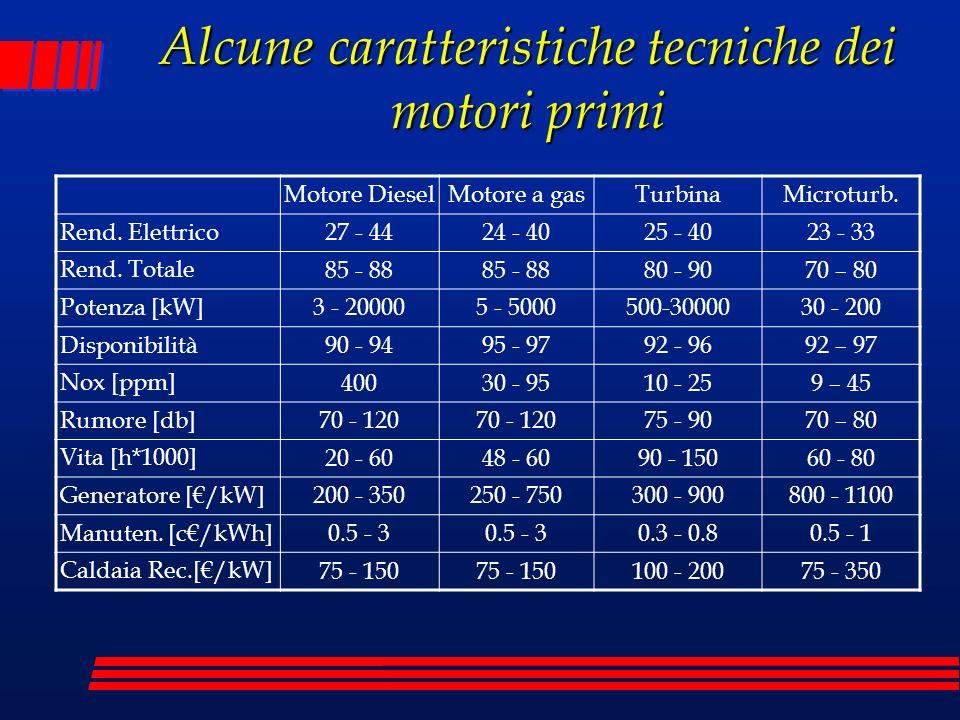 Alcune caratteristiche tecniche dei motori primi Motore DieselMotore a gasTurbinaMicroturb. Rend. Elettrico 27 - 4424 - 4025 - 4023 - 33 Rend. Totale