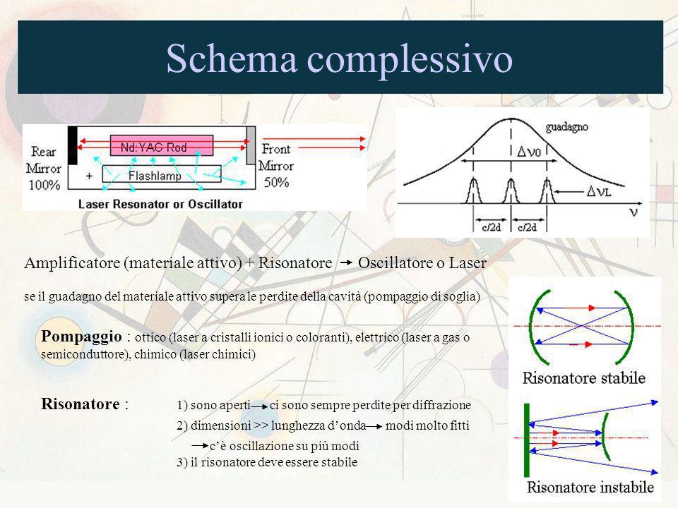Schema complessivo Amplificatore (materiale attivo) + Risonatore Oscillatore o Laser se il guadagno del materiale attivo supera le perdite della cavit