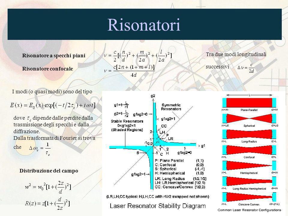 Risonatori Risonatore a specchi piani Risonatore confocale Tra due modi longitudinali successivi I modi (o quasi modi) sono del tipo dove dipende dall