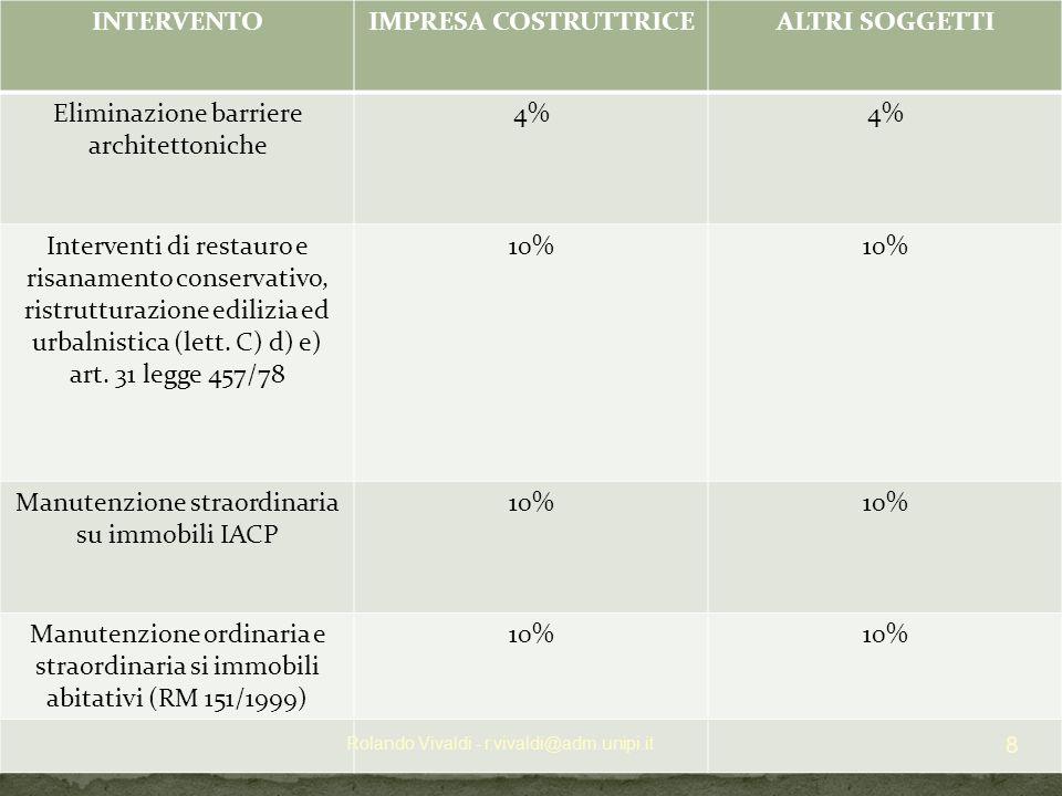 INTERVENTOIMPRESA COSTRUTTRICEALTRI SOGGETTI Eliminazione barriere architettoniche 4% Interventi di restauro e risanamento conservativo, ristrutturazione edilizia ed urbalnistica (lett.