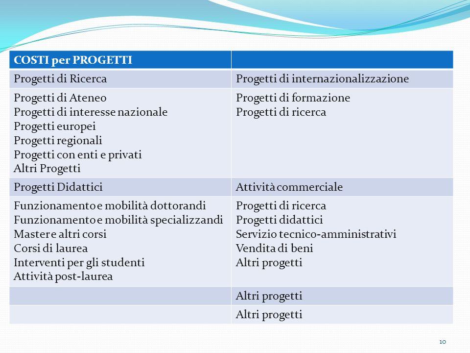 10 COSTI per PROGETTI Progetti di RicercaProgetti di internazionalizzazione Progetti di Ateneo Progetti di interesse nazionale Progetti europei Proget
