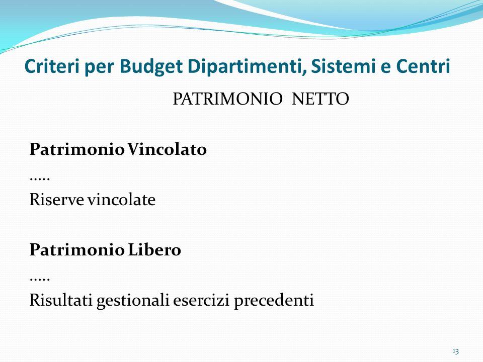 Criteri per Budget Dipartimenti, Sistemi e Centri PATRIMONIO NETTO Patrimonio Vincolato ….. Riserve vincolate Patrimonio Libero ….. Risultati gestiona