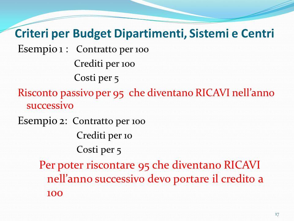 Criteri per Budget Dipartimenti, Sistemi e Centri Esempio 1 : Contratto per 100 Crediti per 100 Costi per 5 Riscont0 passivo per 95 che diventano RICA