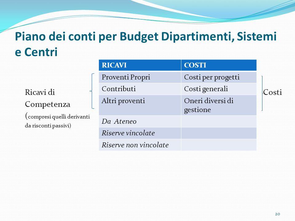 Piano dei conti per Budget Dipartimenti, Sistemi e Centri Ricavi di Costi Competenza ( compresi quelli derivanti da risconti passivi) 20 RICAVICOSTI P
