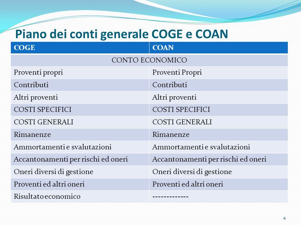 Piano dei conti generale COGE e COAN 4 COGECOAN CONTO ECONOMICO Proventi propriProventi Propri Contributi Altri proventi COSTI SPECIFICI COSTI GENERAL