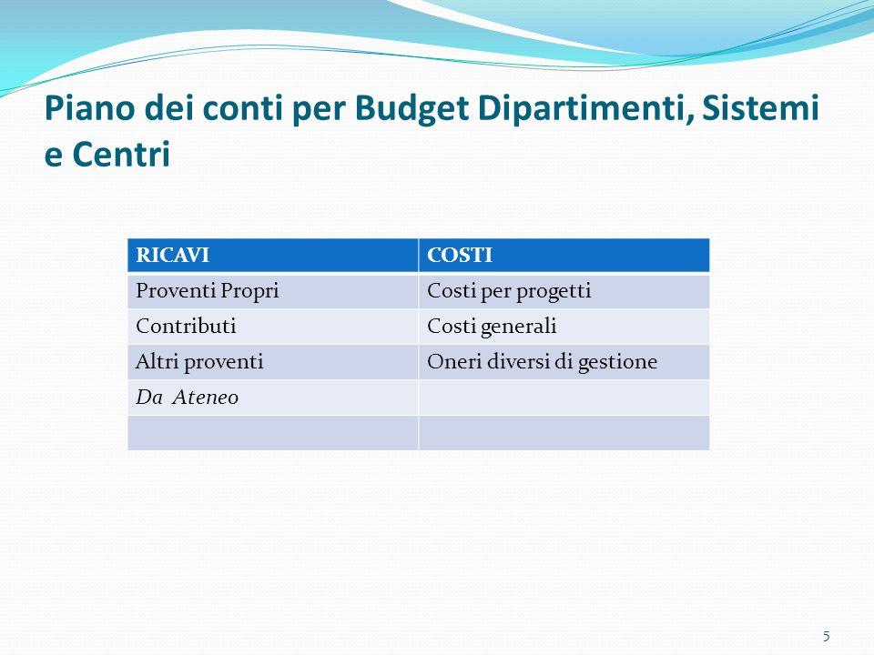 Piano dei conti per Budget Dipartimenti, Sistemi e Centri 5 RICAVICOSTI Proventi PropriCosti per progetti ContributiCosti generali Altri proventiOneri