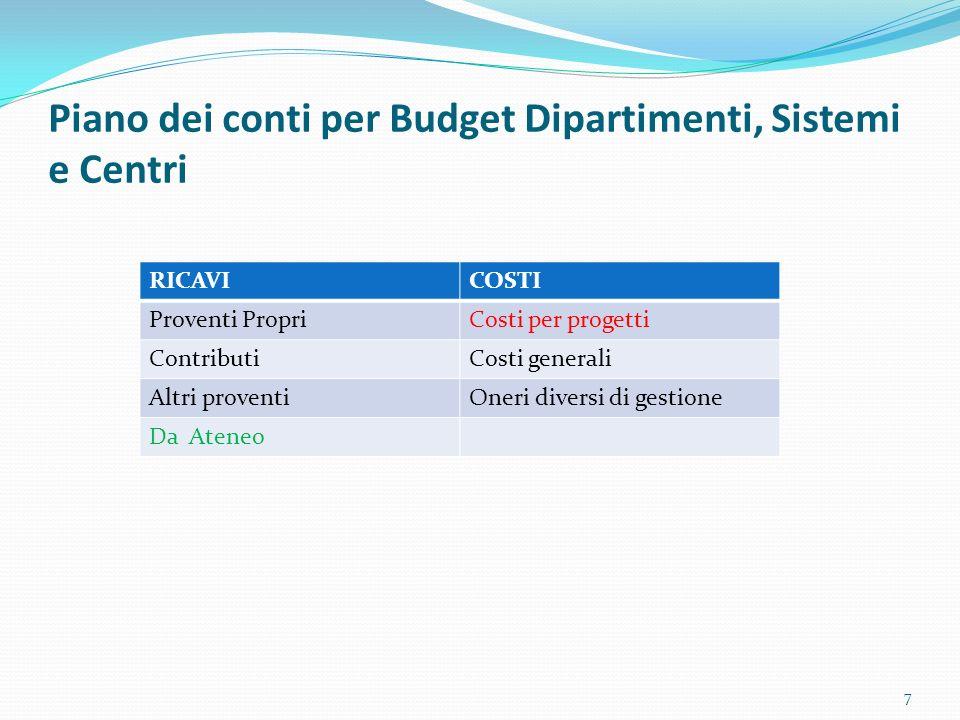 Piano dei conti per Budget Dipartimenti, Sistemi e Centri 7 RICAVICOSTI Proventi PropriCosti per progetti ContributiCosti generali Altri proventiOneri
