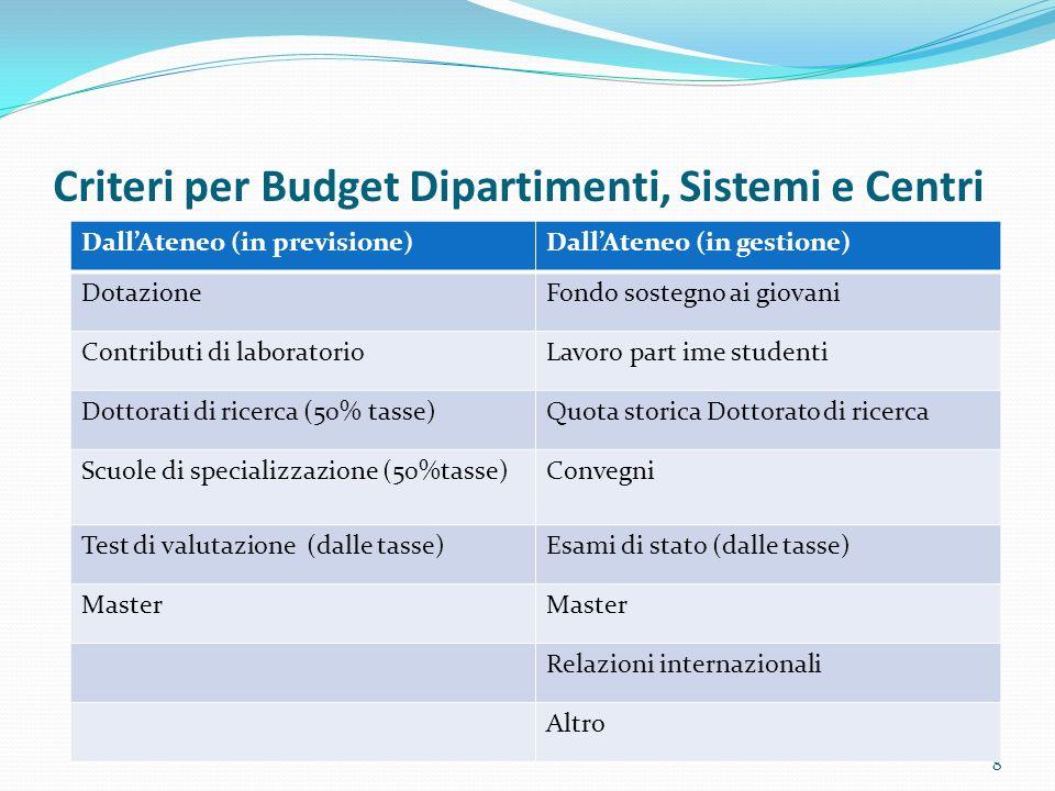 Criteri per Budget Dipartimenti, Sistemi e Centri 8 DallAteneo (in previsione)DallAteneo (in gestione) DotazioneFondo sostegno ai giovani Contributi d