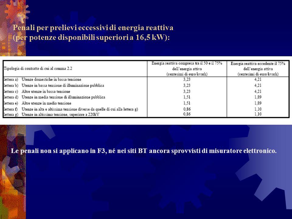 Le penali non si applicano in F3, né nei siti BT ancora sprovvisti di misuratore elettronico. Penali per prelievi eccessivi di energia reattiva (per p