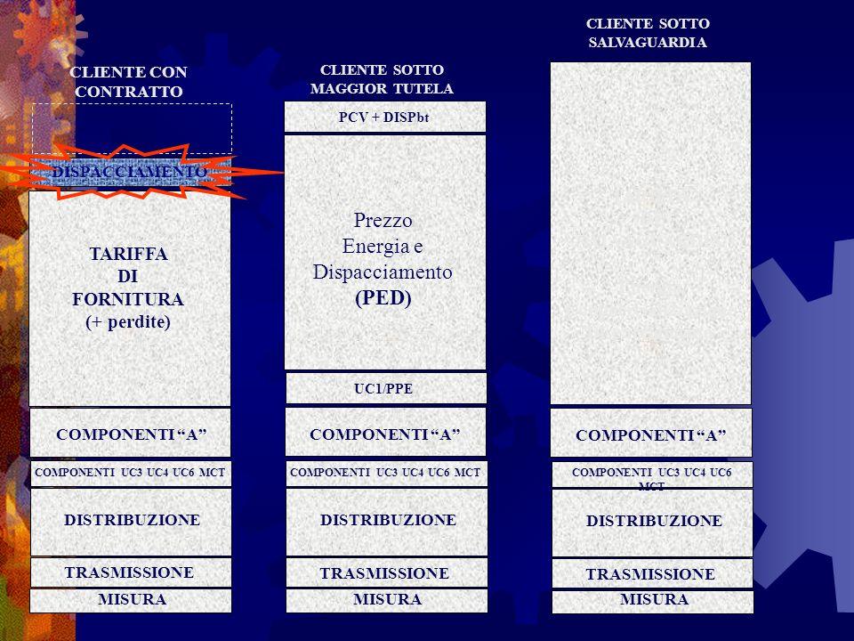 CLIENTE CON CONTRATTO COMPONENTI A TARIFFA DI FORNITURA (+ perdite) Prezzo Energia e Dispacciamento (PED) DISPACCIAMENTO DISTRIBUZIONE MISURA TRASMISS