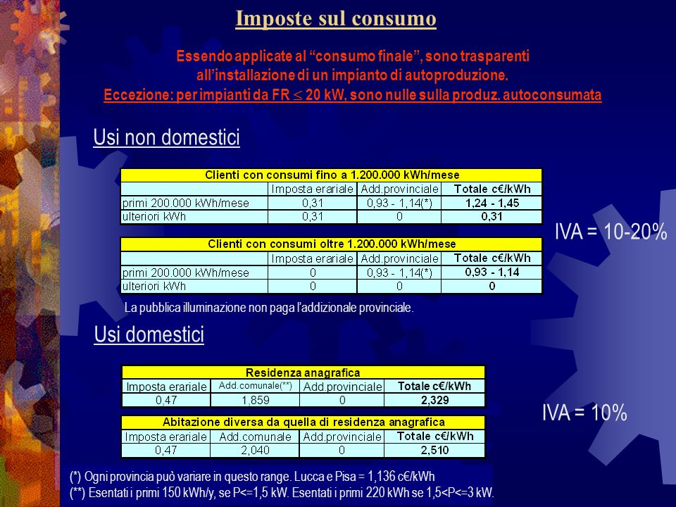 Imposte sul consumo (*) Ogni provincia può variare in questo range. Lucca e Pisa = 1,136 c/kWh (**) Esentati i primi 150 kWh/y, se P<=1,5 kW. Esentati
