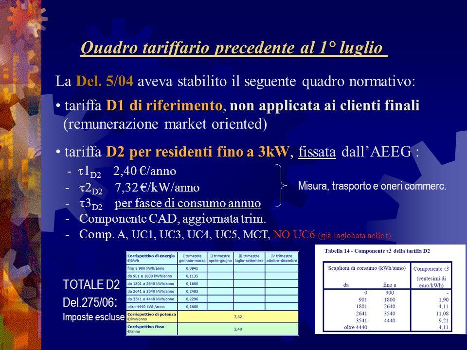 Quadro tariffario precedente al 1° luglio La Del. 5/04 aveva stabilito il seguente quadro normativo: D1 di riferimento, non applicata ai clienti final