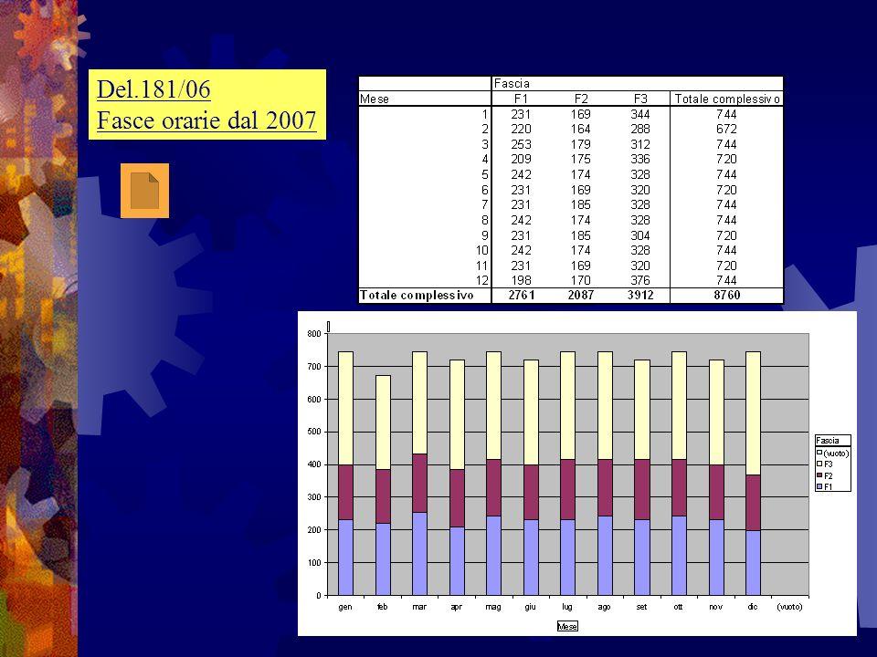 D3 per non residenti e/o oltre 3kW, tariffa D3 per non residenti e/o oltre 3kW, fissata dallAEEG : - 1 D3 29,88 /anno - 2 D3 15,48 /kW/anno - 3 D3 4,11 c/kWh - Componente CAD, aggiornata trim.