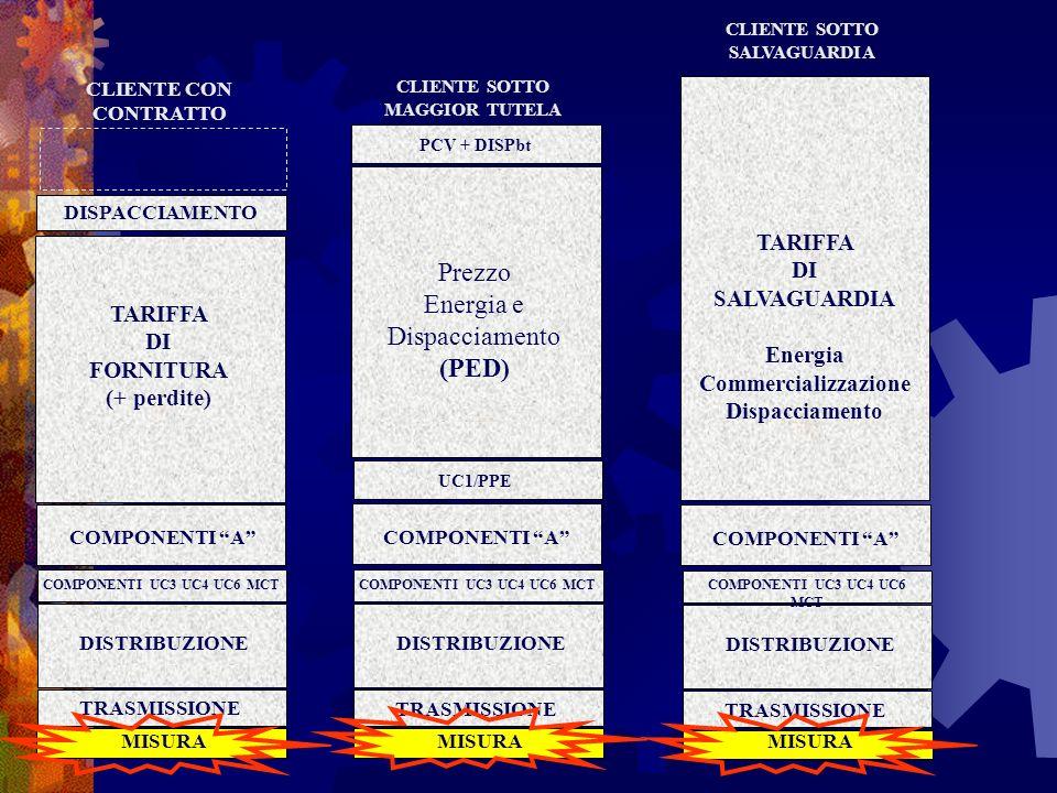 Ammissione al servizio Al 1° luglio 2007, tutti i clienti aventi diritto sono stati ammessi dufficio al servizio di salvaguardia se: al 30 giugno 2007 erano serviti nel mercato vincolato; non hanno esercitato il diritto di recesso dallimpresa distributrice con effetto dal 1° luglio 2007.