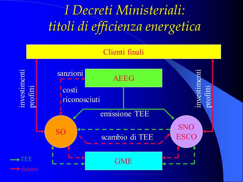 I Decreti Ministeriali: titoli di efficienza energetica Clienti finali AEEG GME SO SNO ESCO emissione TEE scambio di TEE sanzioni costi riconosciuti i