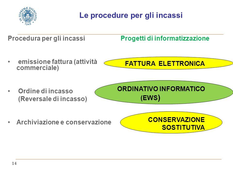 14 Le procedure per gli incassi Procedura per gli incassi emissione fattura (attività commerciale) Ordine di incasso (Reversale di incasso) Archiviazione e conservazione Progetti di informatizzazione FATTURA ELETTRONICA ORDINATIVO INFORMATICO (EWS ) CONSERVAZIONE SOSTITUTIVA