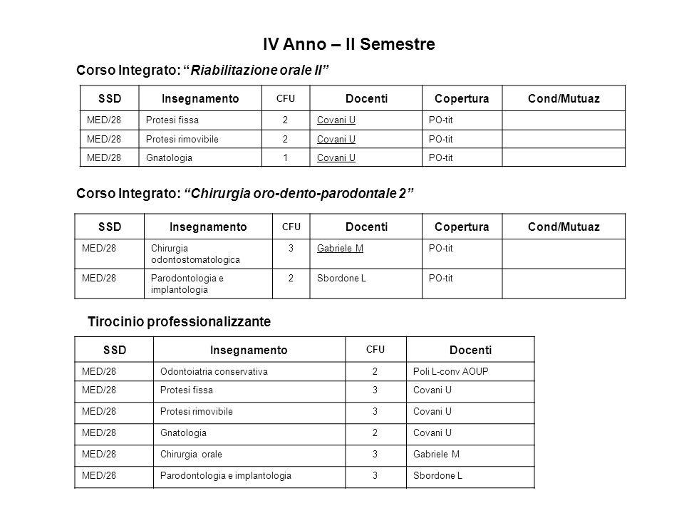 IV Anno – II Semestre Corso Integrato: Chirurgia oro-dento-parodontale 2 Corso Integrato: Riabilitazione orale II SSDInsegnamento CFU DocentiCoperturaCond/Mutuaz MED/28Protesi fissa2Covani UPO-tit MED/28Protesi rimovibile2Covani UPO-tit MED/28Gnatologia1Covani UPO-tit SSDInsegnamento CFU DocentiCoperturaCond/Mutuaz MED/28Chirurgia odontostomatologica 3Gabriele MPO-tit MED/28Parodontologia e implantologia 2Sbordone LPO-tit Tirocinio professionalizzante SSDInsegnamento CFU Docenti MED/28Odontoiatria conservativa2Poli L-conv AOUP MED/28Protesi fissa3Covani U MED/28Protesi rimovibile3Covani U MED/28Gnatologia2Covani U MED/28Chirurgia orale3Gabriele M MED/28Parodontologia e implantologia3Sbordone L