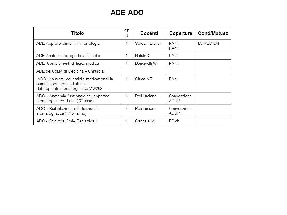 Titolo CF U DocentiCoperturaCond/Mutuaz ADE-Approfondimenti in morfologia1Soldani-BianchiPA-tit M: MED-LM ADE-Anatomia topografica del collo1Natale GPA-tit ADE- Complementi di fisica medica1Bencivelli WPA-tit ADE del CdLM di Medicina e Chirurgia ADO- Interventi educativi e motivazionali in bambini portatori di disfunzioni dellapparato stomatognatico (ZW262 1Giuca MRPA-tit ADO – Anatomia funzionale dell apparato stomatognatico 1 cfu ( 3° anno) 1Poli LucianoConvenzione AOUP ADO – Riabilitazione mio funzionale stomatognatica ( 4°/5° anno) 2Poli LucianoConvenzione AOUP ADO - Chirurgia Orale Pediatrica 11Gabriele MPO-tit ADE-ADO