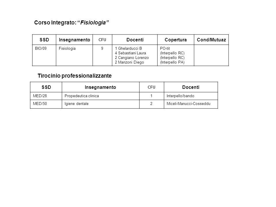 Corso Integrato: Fisiologia Tirocinio professionalizzante SSDInsegnamento CFU DocentiCoperturaCond/Mutuaz BIO/09Fisiologia91 Ghelarducci B 4 Sebastiani Laura 2 Cangiano Lorenzo 2 Manzoni Diego PO-tit (Interpello RC) (Interpello PA) SSDInsegnamento CFU Docenti MED/28Propedeutica clinica1Interpello/bando MED/50Igiene dentale2Miceli-Manucci-Cosseddu