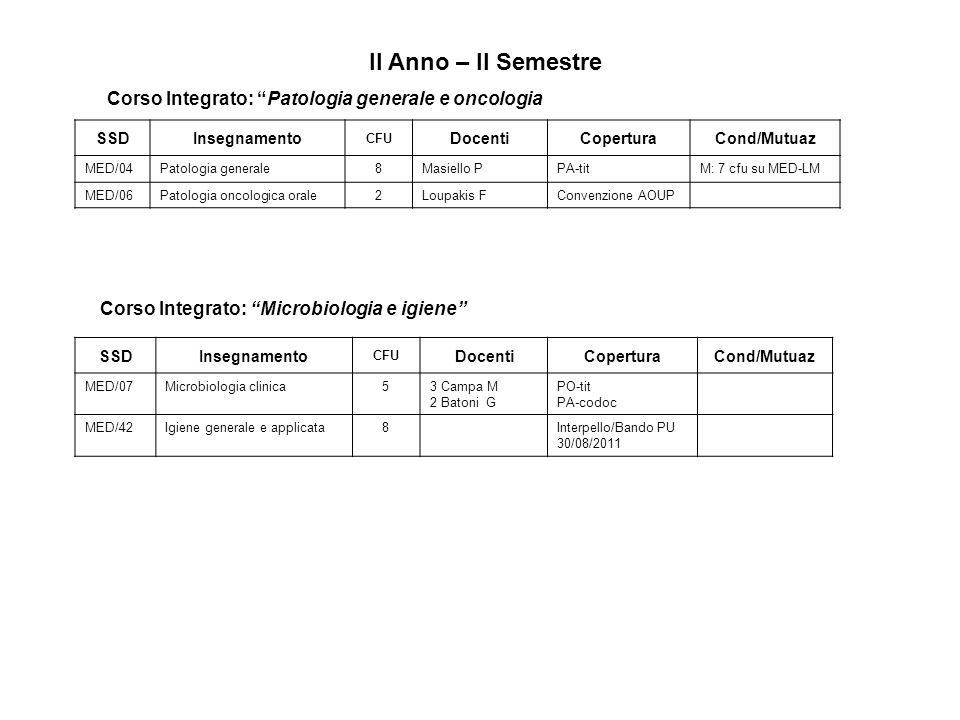 Programmazione didattica del Corso di Laurea Specialistica in Odontoiatria e protesi dentaria per lAnno Accademico 2011-2012 dal III al V anno