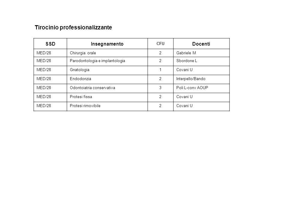 Tirocinio professionalizzante SSDInsegnamento CFU Docenti MED/28Chirurgia orale2Gabriele M MED/28Parodontologia e implantologia2Sbordone L MED/28Gnatologia1Covani U MED/28Endodonzia2Interpello/Bando MED/28Odontoiatria conservativa3Poli L-conv AOUP MED/28Protesi fissa2Covani U MED/28Protesi rimovibile2Covani U