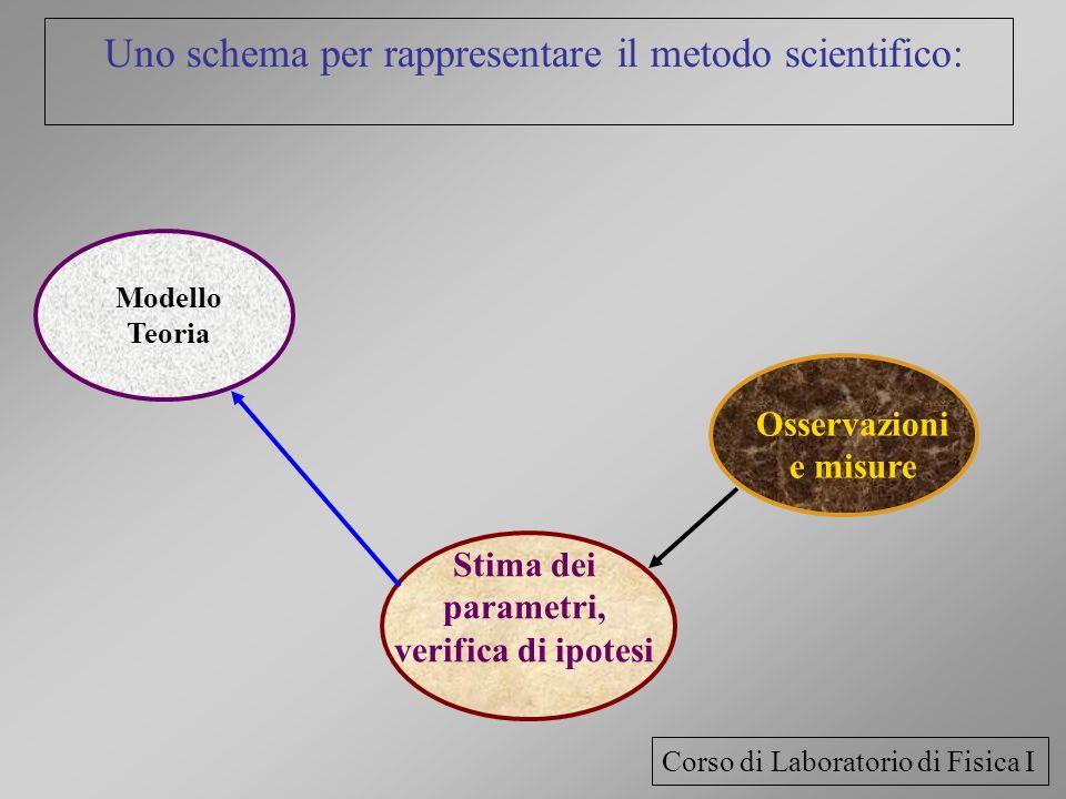 Uno schema per rappresentare il metodo scientifico: Osservazioni e misure Stima dei parametri, verifica di ipotesi Modello Teoria Corso di Laboratorio