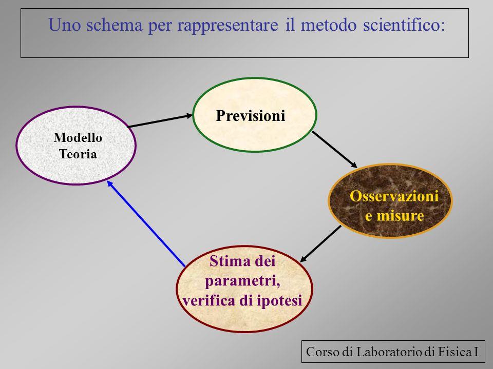 Uno schema per rappresentare il metodo scientifico: Osservazioni e misure Previsioni Stima dei parametri, verifica di ipotesi Modello Teoria Corso di