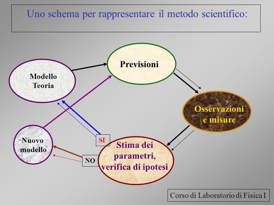Uno schema per rappresentare il metodo scientifico: Osservazioni e misure Previsioni Stima dei parametri, verifica di ipotesi Modello Teoria SI Nuovo