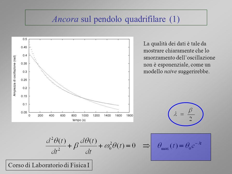 Ancora sul pendolo quadrifilare (1) La qualità dei dati è tale da mostrare chiaramente che lo smorzamento delloscillazione non è esponenziale, come un