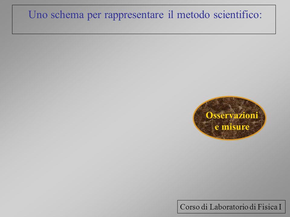 Uno schema per rappresentare il metodo scientifico: Osservazioni e misure Corso di Laboratorio di Fisica I