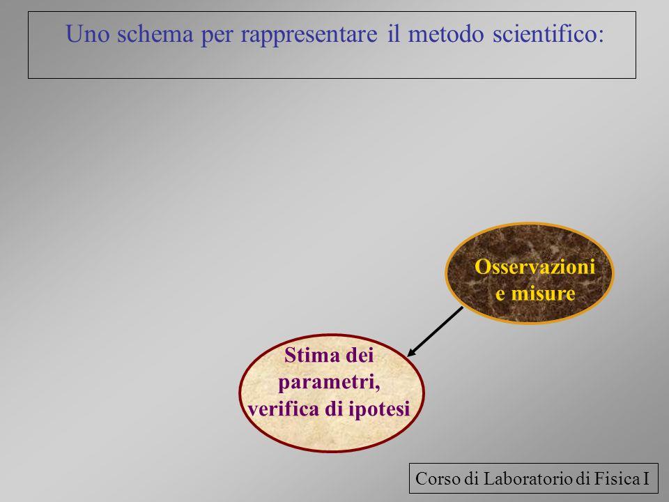 Uno schema per rappresentare il metodo scientifico: Osservazioni e misure Stima dei parametri, verifica di ipotesi Corso di Laboratorio di Fisica I