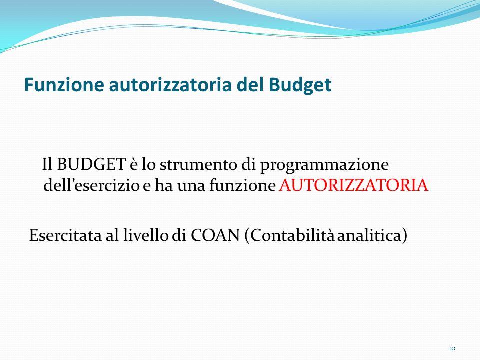 Funzione autorizzatoria del Budget Il BUDGET è lo strumento di programmazione dellesercizio e ha una funzione AUTORIZZATORIA Esercitata al livello di