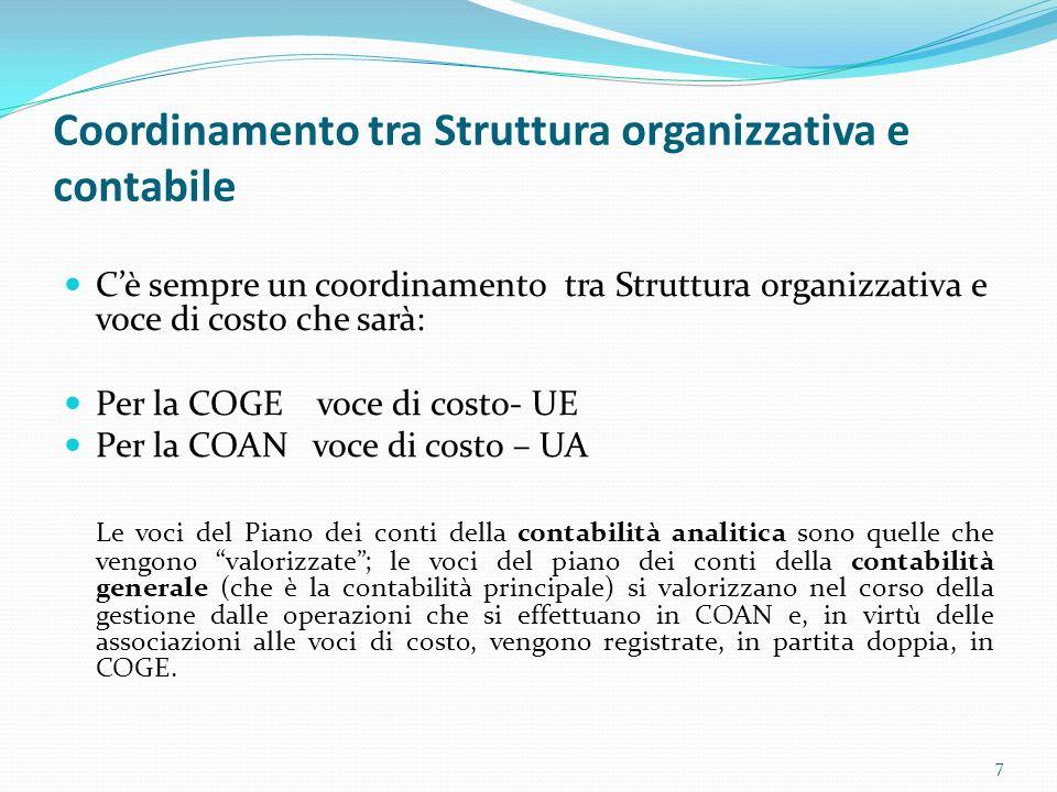 Coordinamento tra Struttura organizzativa e contabile Cè sempre un coordinamento tra Struttura organizzativa e voce di costo che sarà: Per la COGE voc