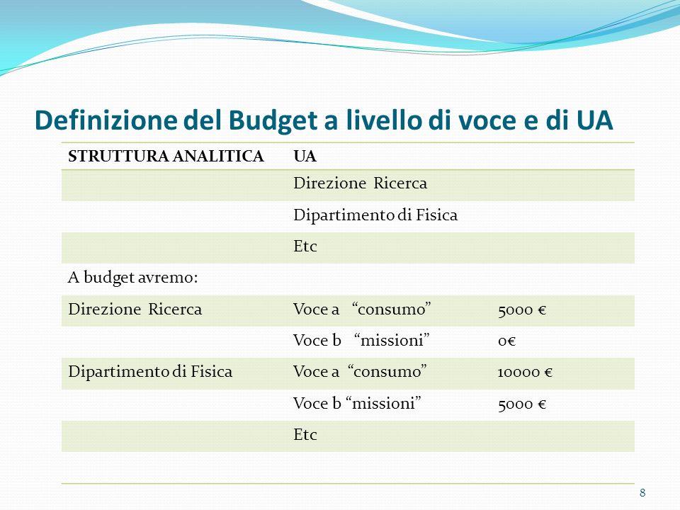 Definizione del Budget a livello di voce e di UA STRUTTURA ANALITICAUA Direzione Ricerca Dipartimento di Fisica Etc A budget avremo: Direzione Ricerca