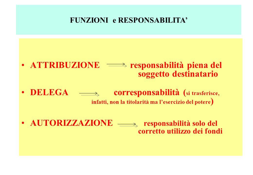 ATTRIBUZIONE responsabilità piena del soggetto destinatario DELEGA corresponsabilità ( si trasferisce, infatti, non la titolarità ma lesercizio del potere ) AUTORIZZAZIONE responsabilità solo del corretto utilizzo dei fondi FUNZIONI e RESPONSABILITA