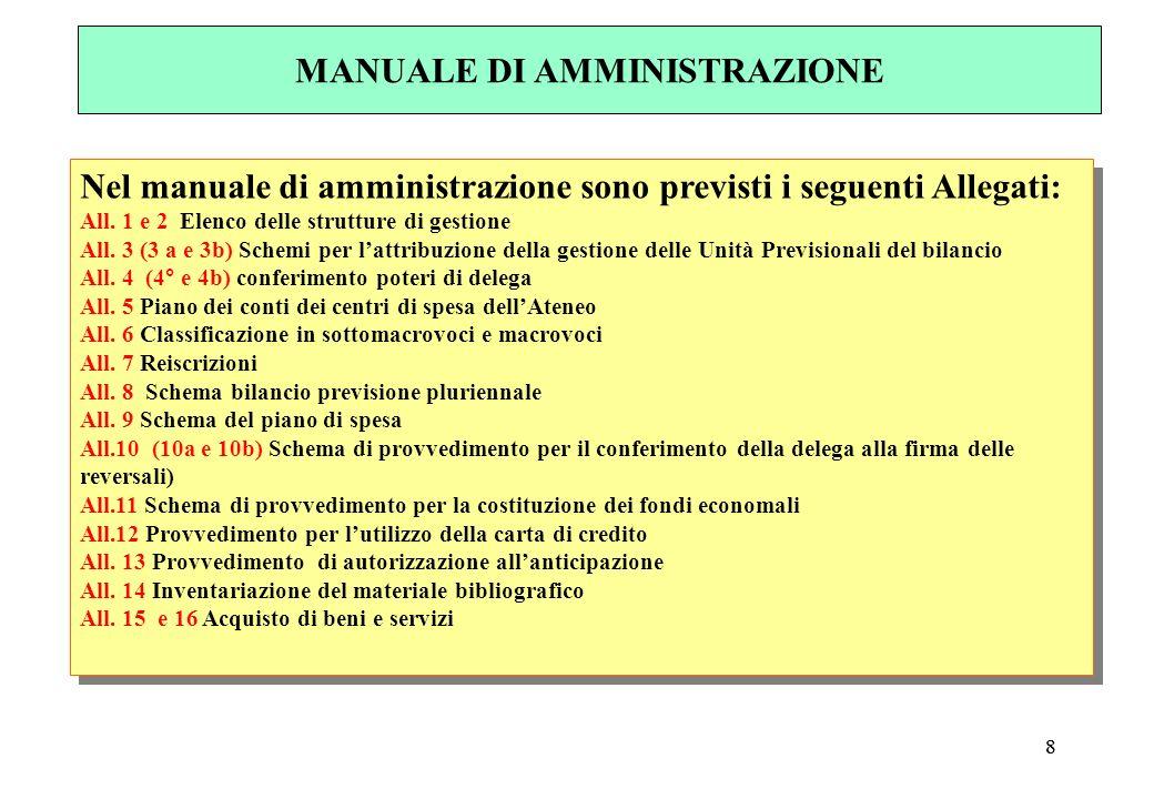 88 Nel manuale di amministrazione sono previsti i seguenti Allegati: All.