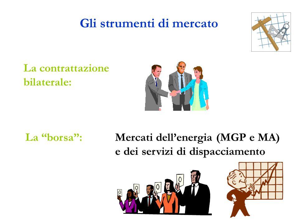 Gli strumenti di mercato La borsa:Mercati dellenergia (MGP e MA) e dei servizi di dispacciamento La contrattazione bilaterale: