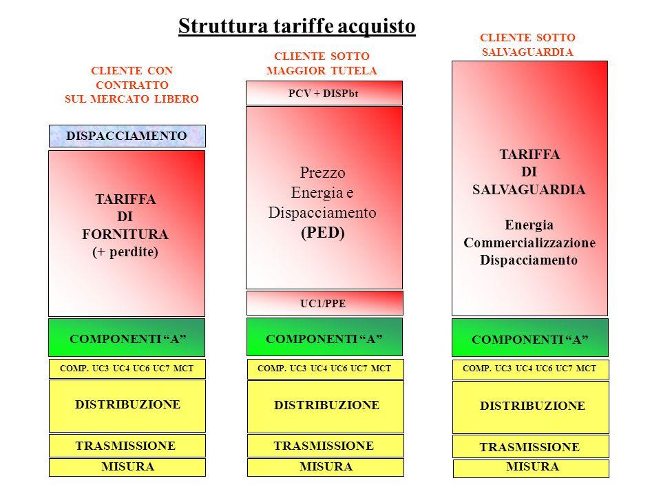 Struttura tariffe acquisto CLIENTE CON CONTRATTO SUL MERCATO LIBERO CLIENTE SOTTO SALVAGUARDIA COMPONENTI A TARIFFA DI FORNITURA (+ perdite) Prezzo Energia e Dispacciamento (PED) DISPACCIAMENTO DISTRIBUZIONE MISURA TRASMISSIONE COMP.